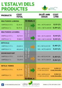 Ahorro de los productos de limpieza ecológica eMC®