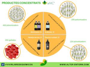 Dosis de los productos concentrados eMC®